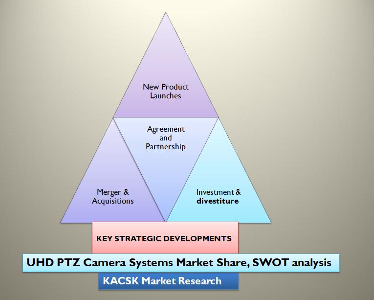 UHD PTZ Camera Systems Market Share, SWOT analysis
