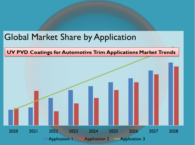 UV PVD Coatings for Automotive Trim Applications Market Trends