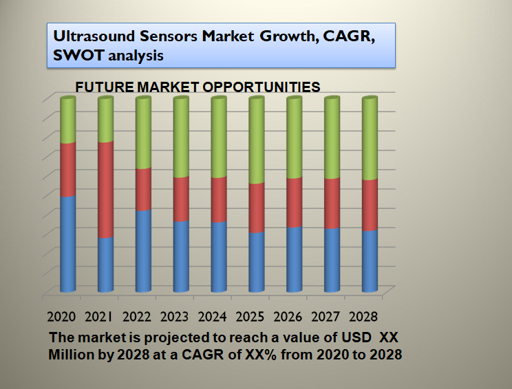 Ultrasound Sensors Market Growth, CAGR, SWOT analysis