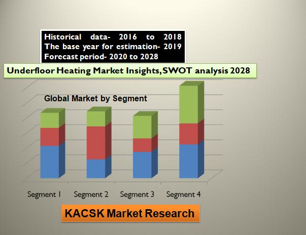 Underfloor Heating Market Insights, SWOT analysis 2028
