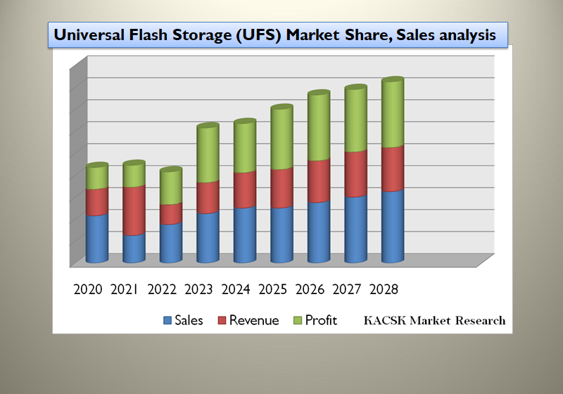 Universal Flash Storage (UFS) Market Share, Sales analysis