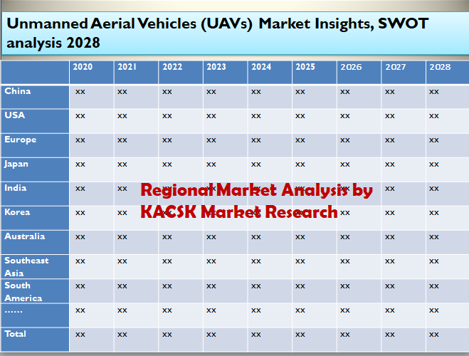 Unmanned Aerial Vehicles (UAVs) Market Insights, SWOT analysis 2028