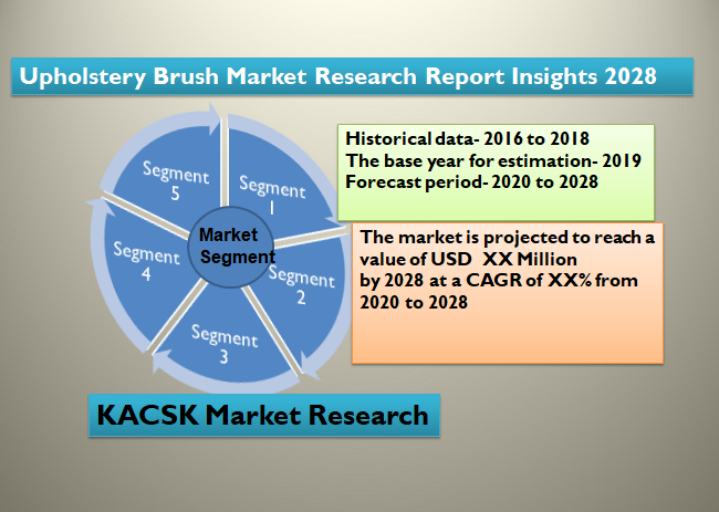 Upholstery Brush Market Research Report Insights 2028