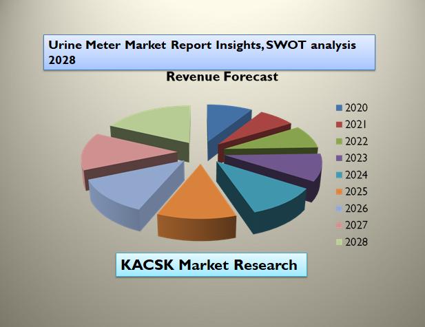 Urine Meter Market Report Insights, SWOT analysis 2028
