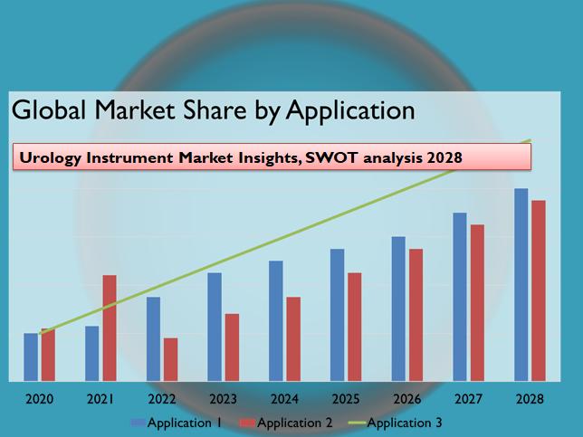 Urology Instrument Market Insights, SWOT analysis 2028