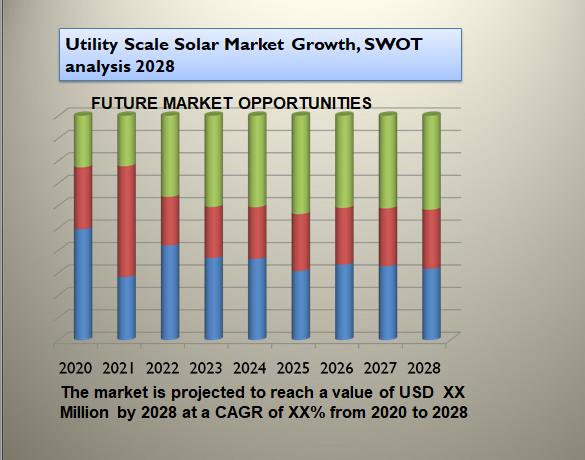 Utility Scale Solar Market Growth, SWOT analysis 2028