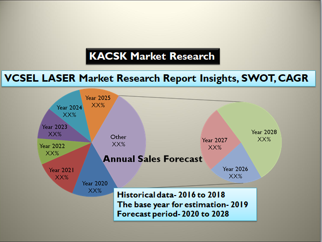 VCSEL LASER Market Research Report Insights, SWOT analysis 2028