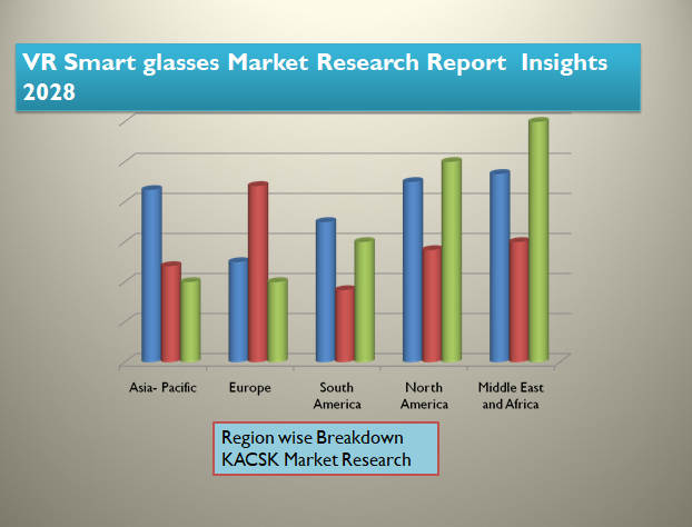 VR Smart glasses Market Research Report Insights 2028