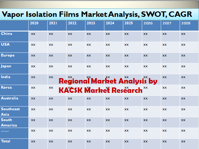 Vapor Isolation Films Market Analysis, SWOT, CAGR 2028