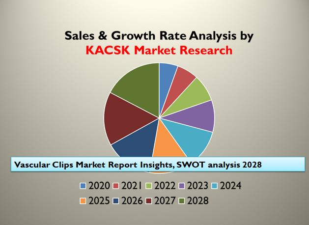 Vascular Clips Market Report Insights, SWOT analysis 2028