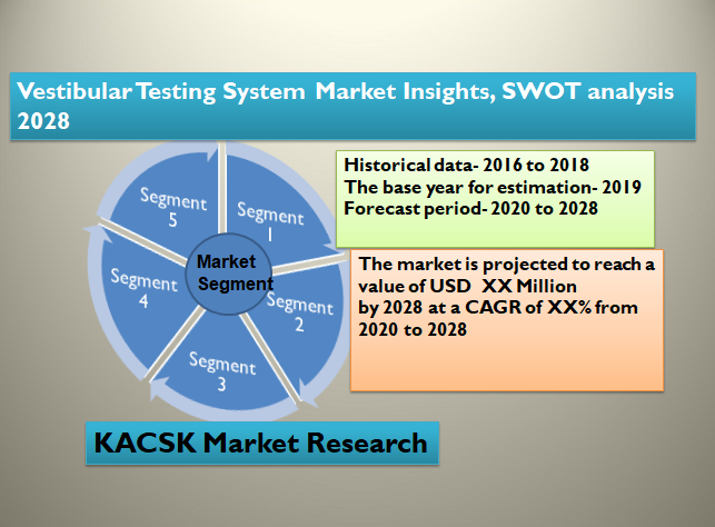 Vestibular Testing System Market Insights, SWOT analysis 2028