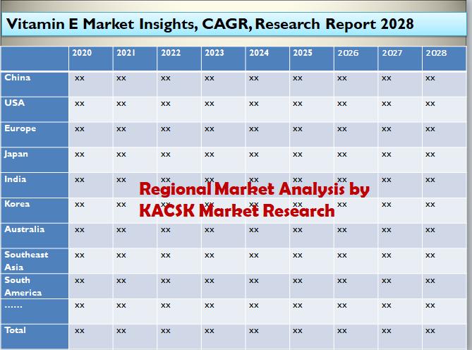Vitamin E Market Insights, CAGR, Research Report 2028