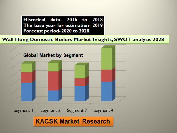 Wall Hung Domestic Boilers Market Insights, SWOT analysis 2028
