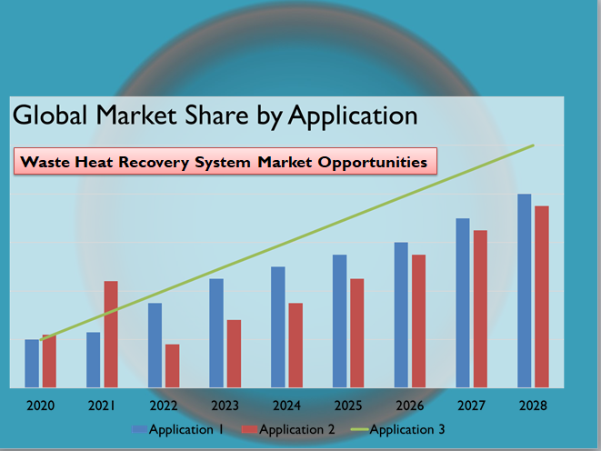 Waste Heat Recovery System Market Opportunities