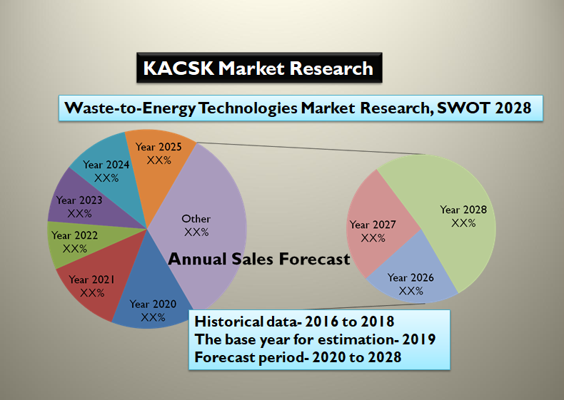 Waste-to-Energy Technologies Market Research, SWOT 2028