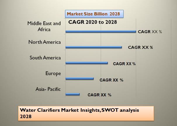 Water Clarifiers Market Insights, SWOT analysis 2028