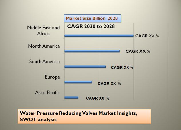 Water Pressure Reducing Valves Market Insights, SWOT analysis