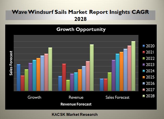 Wave Windsurf Sails Market Report Insights CAGR 2028