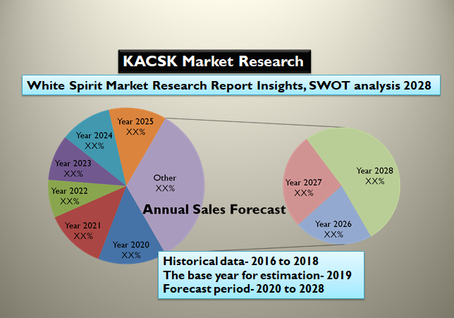 White Spirit Market Research Report Insights, SWOT analysis 2028