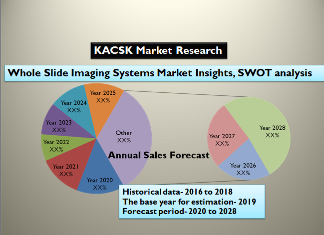 Whole Slide Imaging Systems Market Insights, SWOT analysis 2028