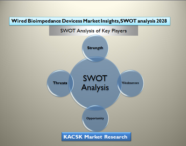 Wired Bioimpedance Devicess Market Insights, SWOT analysis 2028