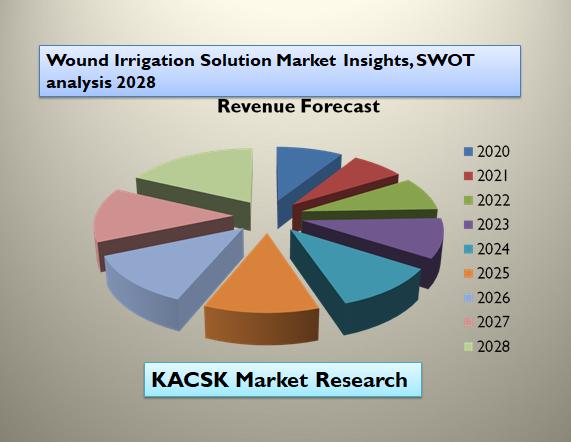 Wound Irrigation Solution Market Insights, SWOT analysis 2028