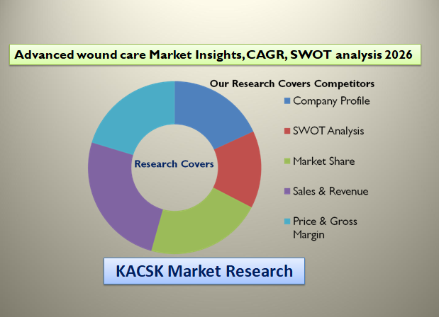 Advanced wound care Market Insights, CAGR, SWOT analysis 2026