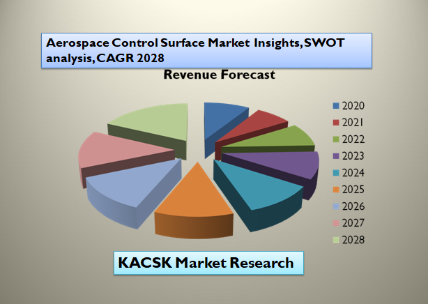 Aerospace Control Surface Market Insights, SWOT analysis, CAGR 2028
