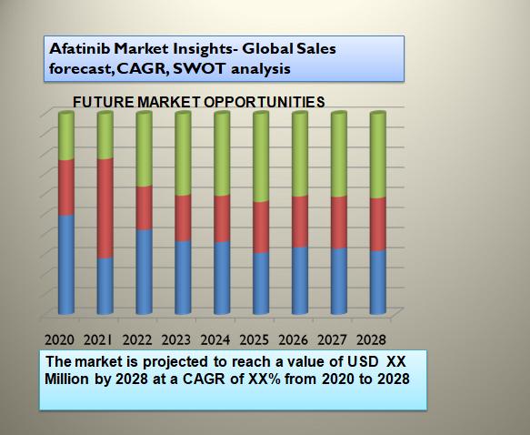 Afatinib Market Insights- Global Sales forecast, CAGR, SWOT analysis