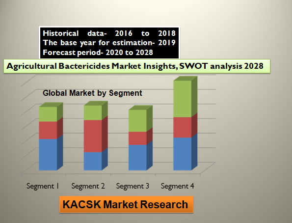 Agricultural Bactericides Market Insights, SWOT analysis 2028