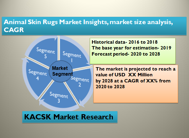 Animal Skin Rugs Market Insights, market size analysis, CAGR