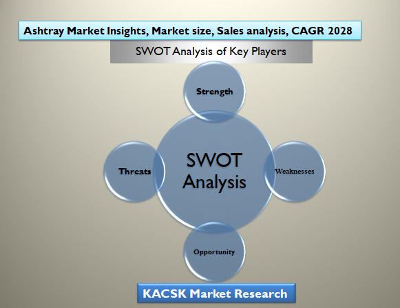 Ashtray Market Insights, Market size, Sales analysis, CAGR 2028