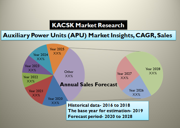 Auxiliary Power Units (APU) Market Insights, CAGR, Sales forecast