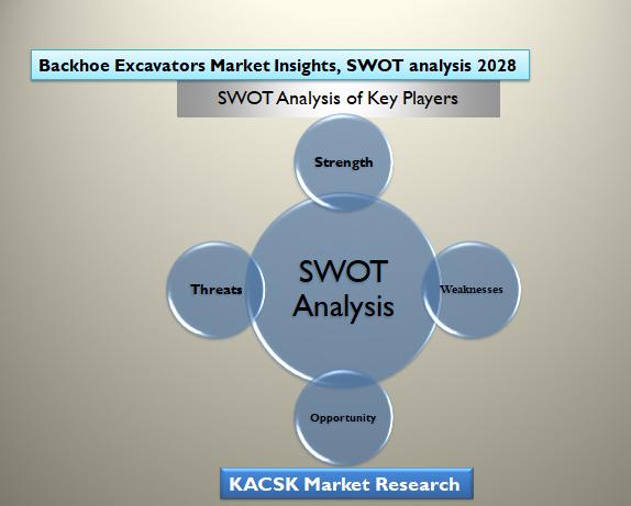 Backhoe Excavators Market Insights, SWOT analysis 2028