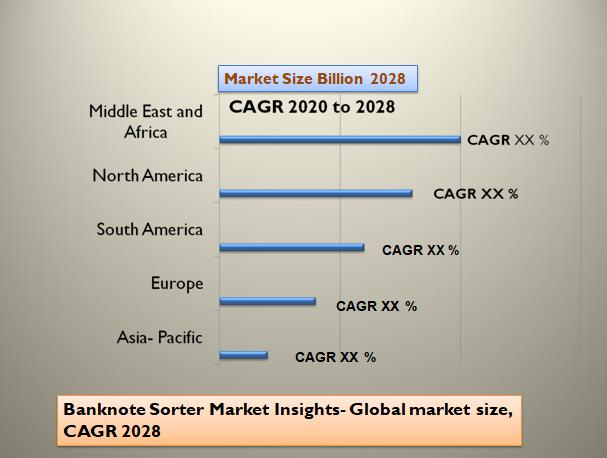 Banknote Sorter Market Insights- Global market size, CAGR 2028