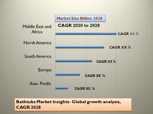 Bathtubs Market Insights- Global growth analysis, CAGR 2028