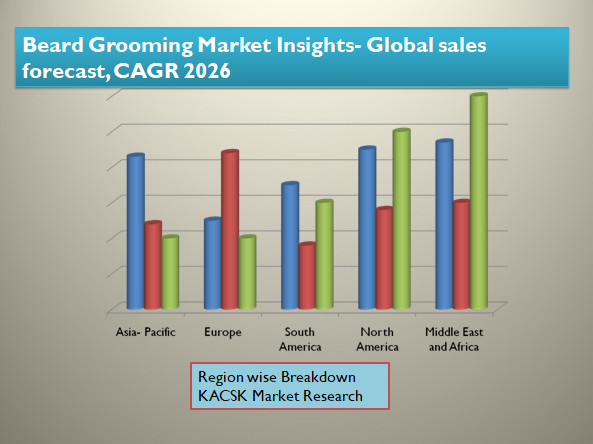 Beard Grooming Market Insights- Global sales forecast, CAGR 2026