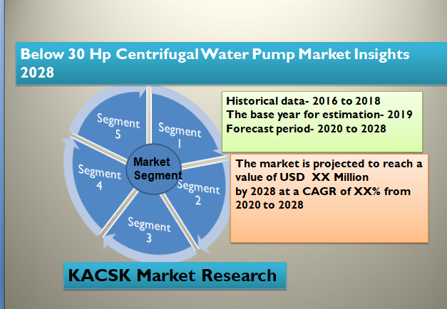 Below 30 Hp Centrifugal Water Pump Market Insights 2028