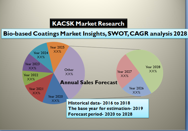Bio-based Coatings Market Insights, SWOT, CAGR analysis 2028
