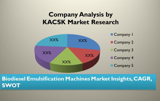 Biodiesel Emulsification Machines Market Insights, CAGR, SWOT