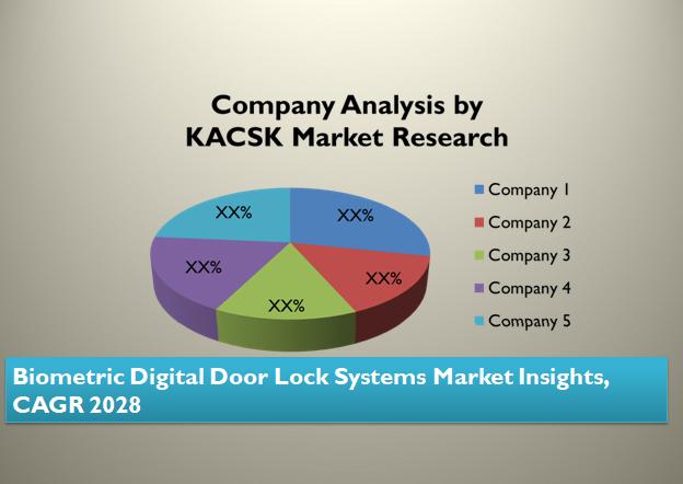 Biometric Digital Door Lock Systems Market Insights, CAGR 2028
