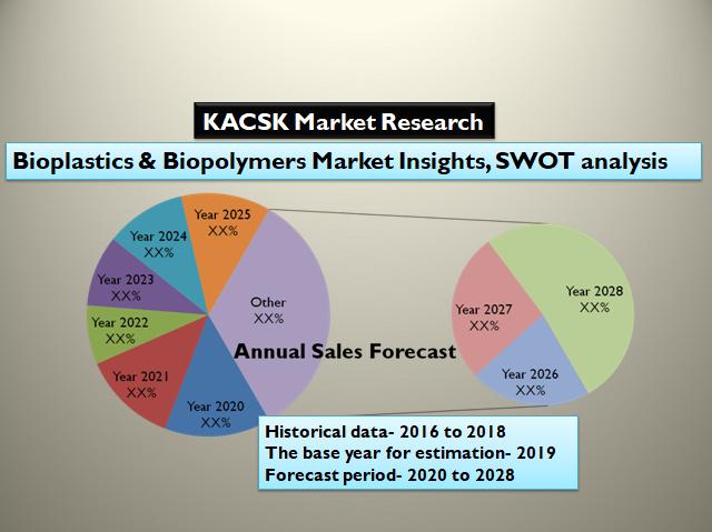 Bioplastics & Biopolymers Market Insights, SWOT analysis 2028
