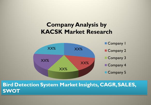 Bird Detection System Market Insights, CAGR, SALES, SWOT