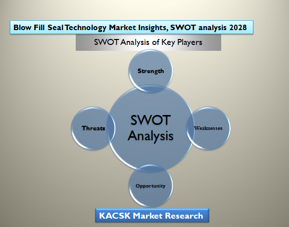 Blow Fill Seal Technology Market Insights, SWOT analysis 2028