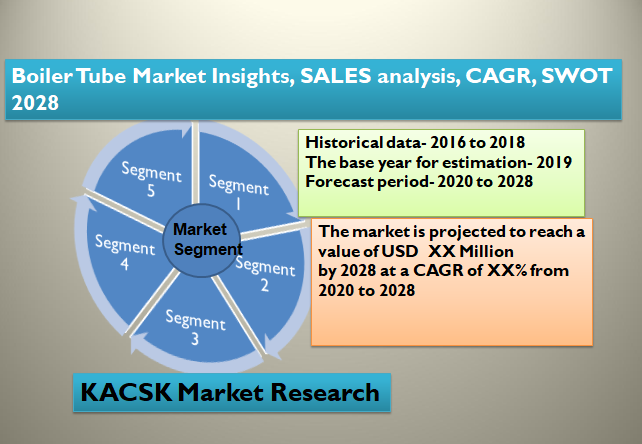 Boiler Tube Market Insights, SALES analysis, CAGR, SWOT 2028