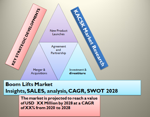 Boom Lifts Market Insights, SALES, analysis, CAGR, SWOT 2028