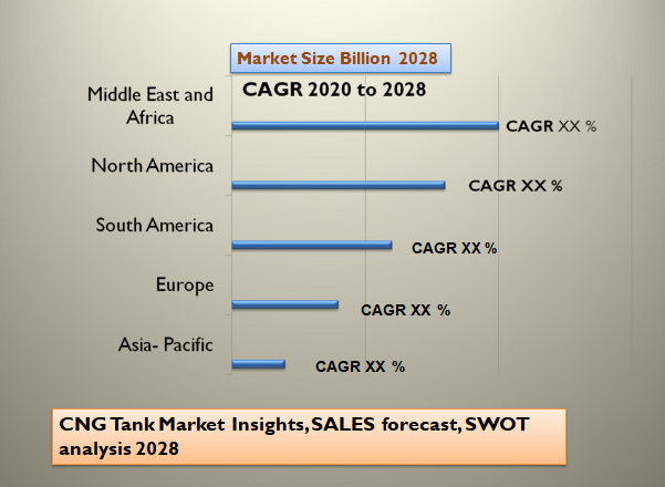 CNG Tank Market Insights, SALES forecast, SWOT analysis 2028