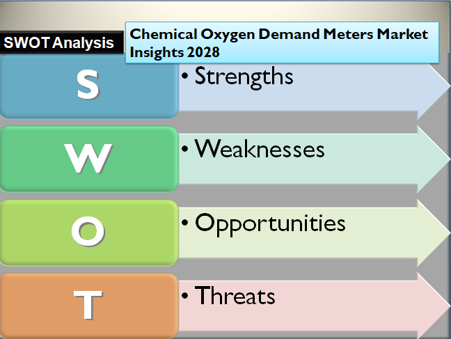 Chemical Oxygen Demand Meters Market Insights 2028