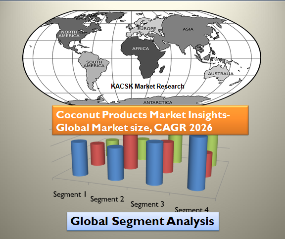 Coconut Products Market Insights- Global Market size, CAGR 2026