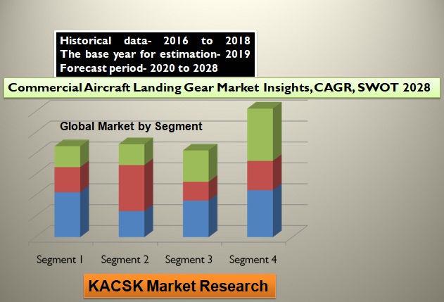 Commercial Aircraft Landing Gear Market Insights, CAGR, SWOT 2028
